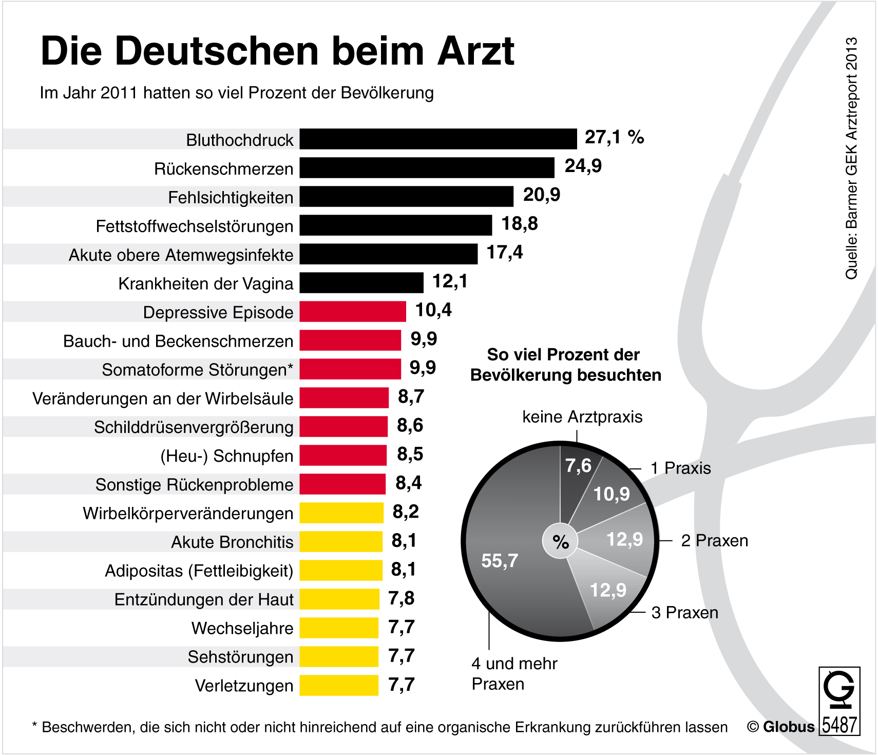 Die Deutschen beim Arzt (07.02.2013)